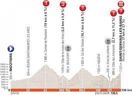 Giro del Delfinato 2018, la presentazione della settima tappa - VAVEL Italia