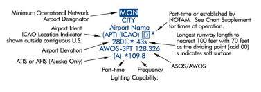 Vor Chart Vor Minimum Operational Network Bruceair Llc Bruceair Com