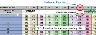 Metrolac Chart Reading Calculate Dry Rubber Content Online