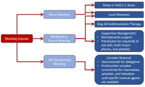 figure 1 management of direct anticoagulant ociated bleeding