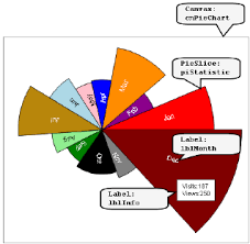 Custom Chart A Custom Pie Chart Representing The Monthly Visits And Views Of A