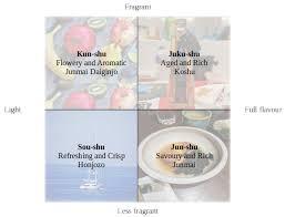 Sake Classification Chart Ssi Sake Taste Profiles Sugidama Sake Blog