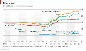 The Trump Economy Chart Daily Chart Donald Trump Plans To Roll Back Fuel Economy