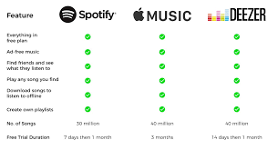 5 Things I Learned From My Comparative Study Of Spotify