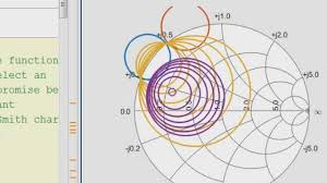 Plot S Parameters On Smith Chart In Matlab Working With S Parameters Video Matlab