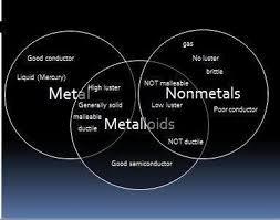 Metals Vs Nonmetals Venn Diagram Metals Nonmetals And Metalloids Venn Diagram Magdalene