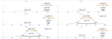 Hands On Bayesian Statistics With Python Pymc3 Arviz
