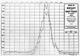 Bubonic Plague Chart Pandemics That Changed History Timeline History