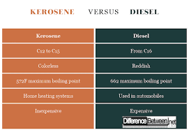 Kerosene Price Chart Difference Between Kerosene And Diesel Difference Between