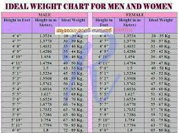 Ideal Weight In Kg Chart Ideal Weight Chart Renjivedas Ocean Of Love