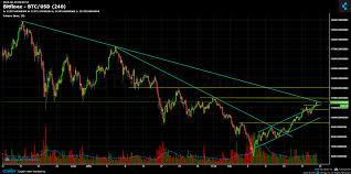 Bitcoin Chart Analysis Bitcoin Chart Analysis Feb 20
