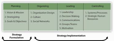 strategic planning frameworks strategic management in the p o l c framework