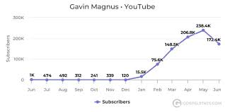 Jake Paul Subscriber Count Chart Creators On The Rise 12 Year Old Gavin Magnus Subscriber