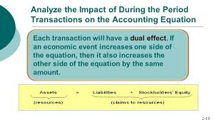 yze the impact of during the period transactions on the accounting equation