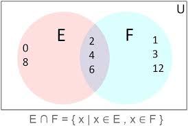 Venn Diagram Shading Examples Venn Diagram For Four Sets Akasharyans Com