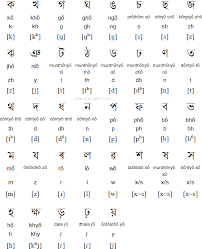 Looks at the way in which the hearer's brain decodes the sound waves back into the vowels and consonants originally intended by the speaker. Assamese Alphabet Pronunciation And Alphabet