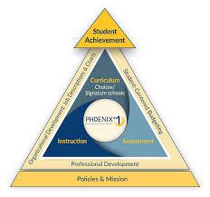 Phoenix Elementary School District 1 Strategic Plan