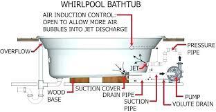 bathtub drain vent bathtub bathtub drain air vent does a tub drain need a vent