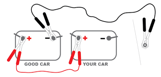 "how to jump a car battery life lanes 3 attach the black negative"" cable to good car battery then ""ground"" the car by attaching the other black ""negative"" to a solid unpainted metal surface"