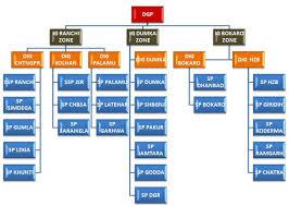 List Of Police Stations Thana Of Jharkhand Jharkhand Police