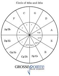 Circle Of 5ths Pdf Free Pdf Download Music Theory Chart For