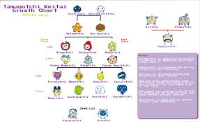 Tamagotchi Keitai Guide Vpets Org