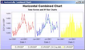 Jfreechart Time Series And Xy Bar Chart Combined Chart