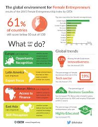 Female Entrepreneurship Index Global Entrepreneurship