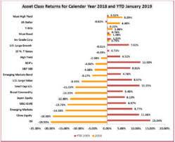 Bbt Perspectives Market Monthly February 2019 Asset Class
