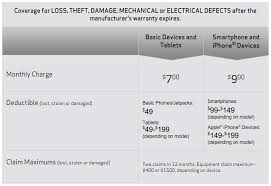 Assurant renters insurance product suite. Verizon Open Enrollment For 2nd Chance Device Protection Now Live