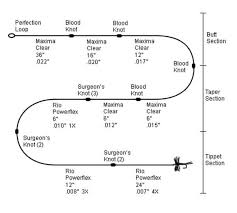 Fly Line Leader Size Chart How To Choose A Tapered Fly Line Leader Luremefish