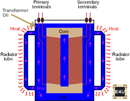 Transformer Core Size Chart Pdf Transformer Oil Testing Types Properties Electrical4u