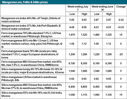 Global Manganese Wrap Ore Indices Stabilise As Chinese Port