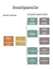 Organizational Chart Horizontal Organizational Chart