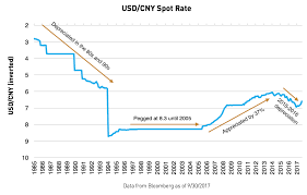 Renminbi Rules Whats Really Driving Chinas Currency