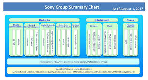 Sony Organizational Chart Visible Business Sony Group Organizational Structure 2017