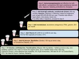 Cinqair Dosing Chart