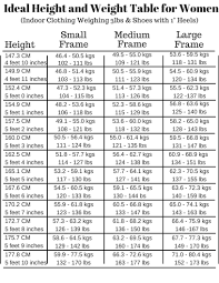 Ideal Weight Chart Weight Is Not The Whole Story AVivoPur Blog 10