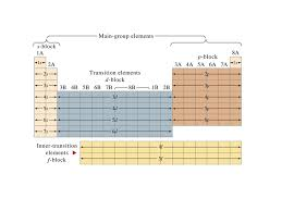 WikiPremed MCAT Course - Periodic Properties
