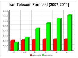 You are viewing companies related to the keyword plug from iran as wholesaler. Communications In Iran Wikipedia
