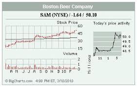 Stocks In The Spotlight Kci Jcg Sam Itmn Day March
