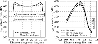 Spur Gear Module Selection Chart Comparison Of Effective Stress Distributions Along Tooth