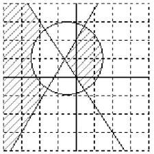 ЭК Контрольная работа по теме Разветвляющиеся алгоритмы  Напишите программу которая позволит определять принадлежит ли точка с вещественными координатами x0 y0 фигуре состоящей из всех заштрихованных на