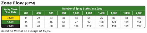 Irrigation Gpm Chart Spray Stake Assemblies By Netafim Standard Non Pc