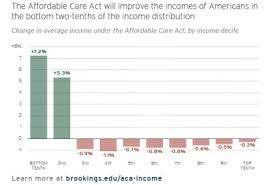 Affordable Care Act Income Chart Affordable Care Act Will Improve Incomes Of Americans In
