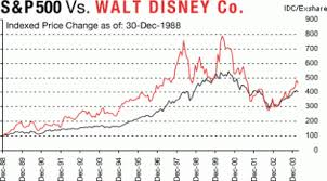 Disney Stock Price Chart Eliminate Your Fears And Doubts About Walt Disney Stock