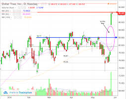 Dollar Tree Stock Chart Sell Dollar Tree Dltr Because Its No Longer A Bargain