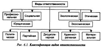 Ответственность руководителя Рефераты ru Должностная инструкция начальника бюро экономического анализа планово экономического отдела 40