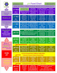 Acid And Base Foods Chart Alkaline Acidic Charts Alkaline Foods Alkaline Diet Ph