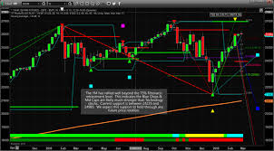 Nasdaq And Dow Two Spectrums Of The Stock Market